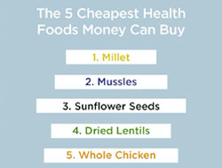 The 5 Cheapest Health Foods Money Can Buy